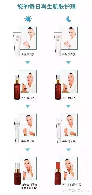 NU SKIN如新®180°焕彩系列—肌肤再生